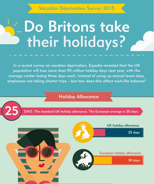 Britons not taking enough holidays!